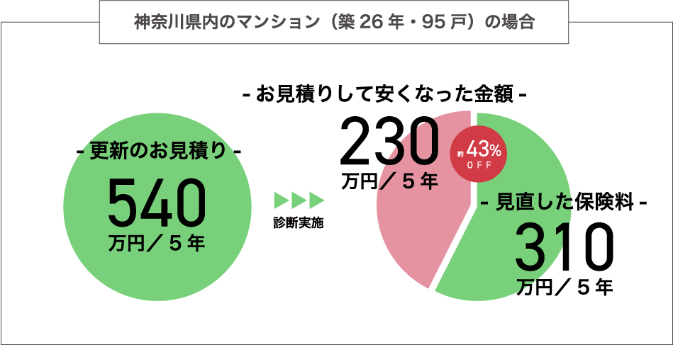 神奈川県内のマンション(築26年・95戸)の場合